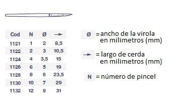 brush size , number, dimensions of the brush