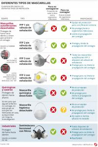 Máscaras cirúrgicas e ffp2